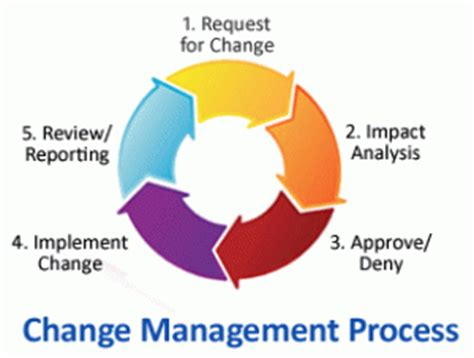 Research papers on change management in pdf